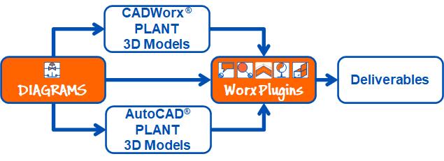 Worx Plugins for AutoCAD® PLANT 3D & CADWorx PLANT