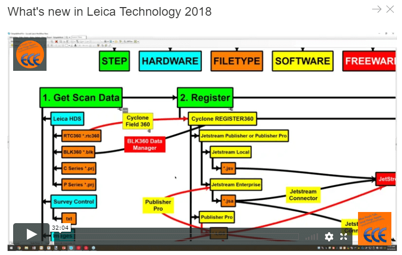 What's new in Leica Technology 2018