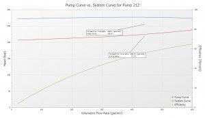 AFT Fathom: Pump Verses System Curve